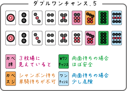 ダブルワンチャンス5