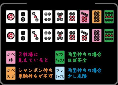ダブルワンチャンス6
